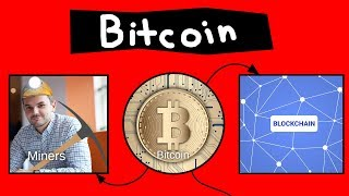 Bitcoin Explained in 60 seconds