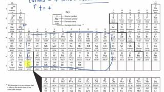 Naming Cations Using a Periodic Table