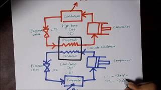 CASCADE REFRIGERATION SYSTEM,