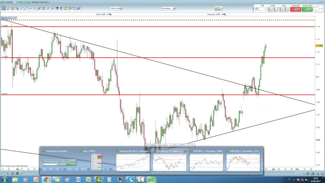 Video analisi DAX, EUR/USD, EUR/GBP e AUD/USD