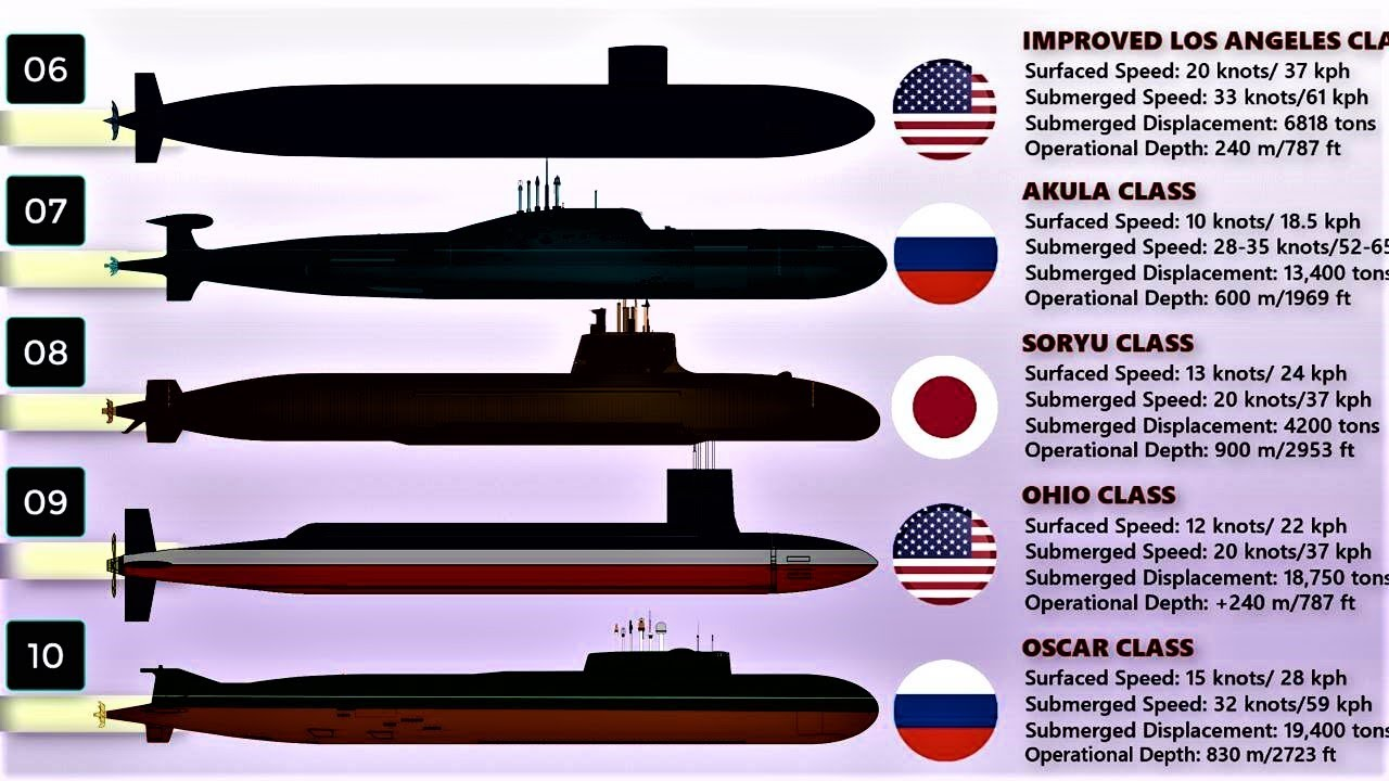 Top 10 Submarines in the World