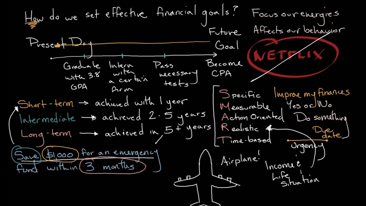 How to develop and achieve Financial Goals