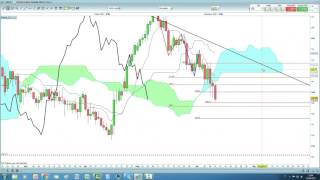 Video Analisi con Ichimoku del 12/06/2017