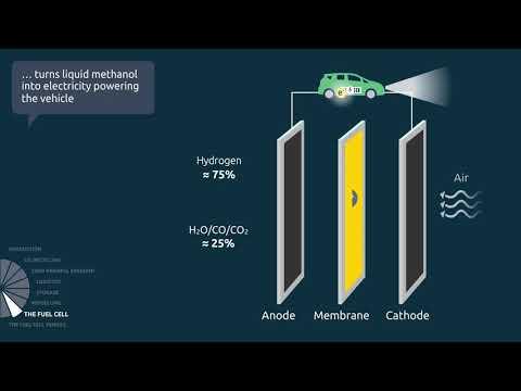 7 methanol cycle - methanol fuel cell, English