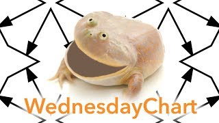 Wednesday Chart