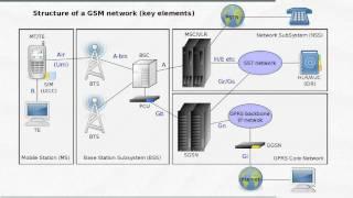 Angriffe Funknetze Pfeiffer Kafka GSM-Netz Vortrag