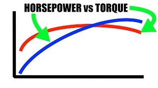 Horsepower vs Torque - Explained