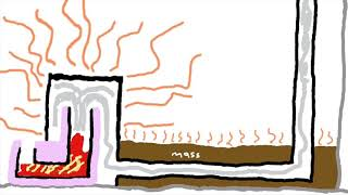 What is a rocket mass heater?
