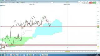 Video Analisi con Ichimoku del 10/05/2017