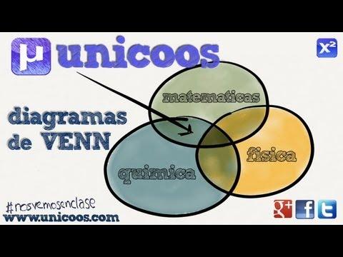 Diagrama de venn 02 unicoos ccuart Choice Image