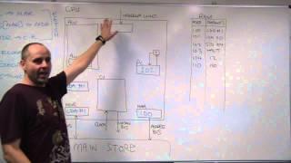 Fetch execute walk-through using a simplified processor model width=