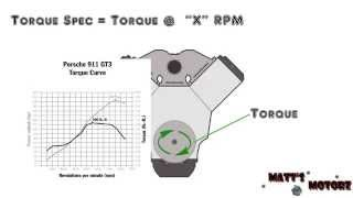 What is Horsepower and Torque?