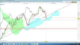 Video Analisi con Ichimoku del 04/05/2017
