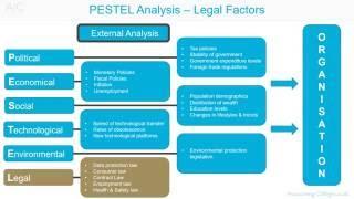PESTEL analysis   Legal factors