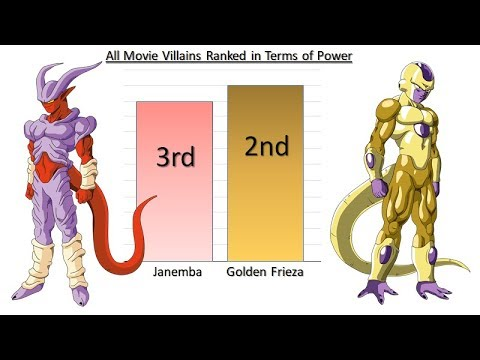 All the Movie Villains Power Ranked - Dragon Ball Z