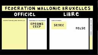 Les réseaux scolaires en Belgique // 3 minutes pour comprendre
