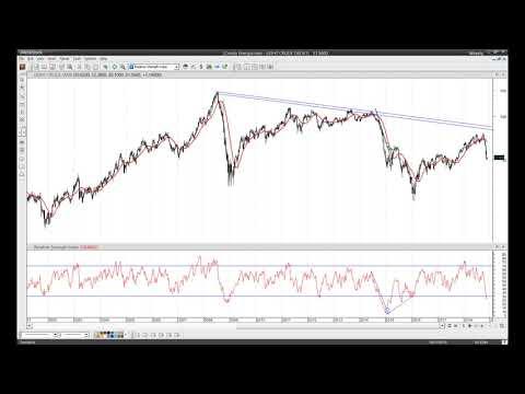 Trading en Forex y Materias primas con Pablo Gil