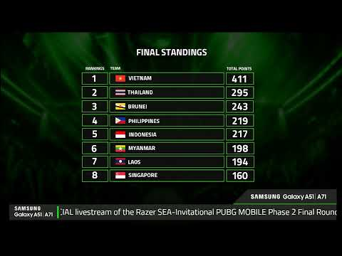 Razer SEA-Invitational 2020 – PUBG: Mobile Phase 2 Final Round 7-12 [DAY 2]