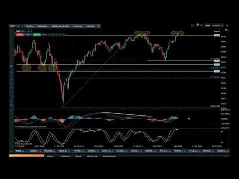 Aprende trading haciendo trading Renta Variable y Visión Macro