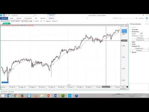 Como tener éxito haciendo trading con indicadores sencillos