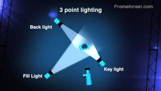 Frameforest Filmschool: 3 point lighting