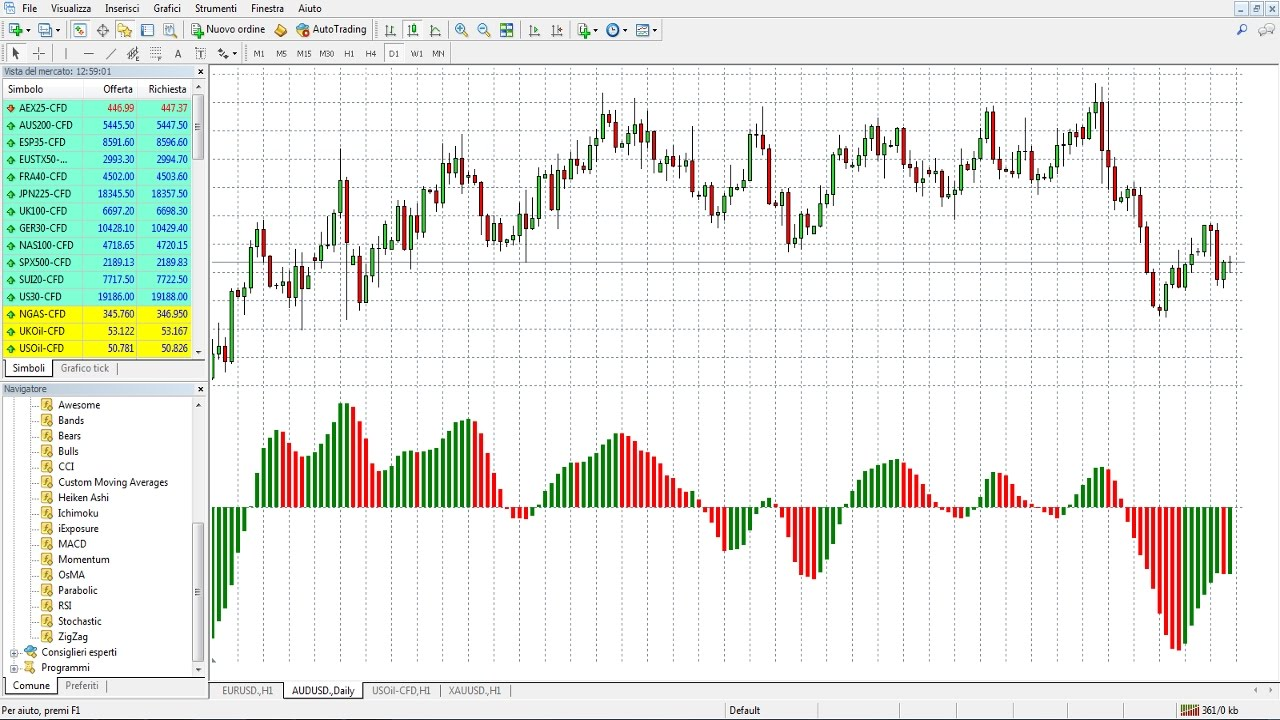 Awesome Oscillator: fare profitto con volatilità e momentum
