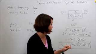 Intro to Control - 9.3 Second Order System: Damping & Natural Frequency width=