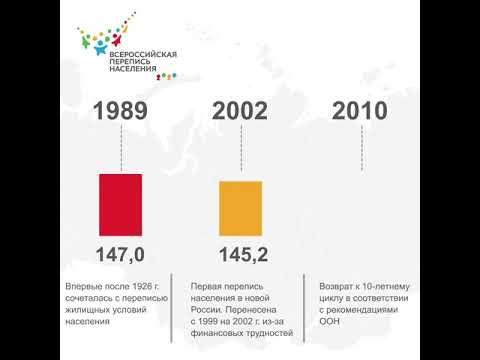 Хронология переписей населения