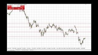 Dax-Signal: Short nach kleinen Anstieg