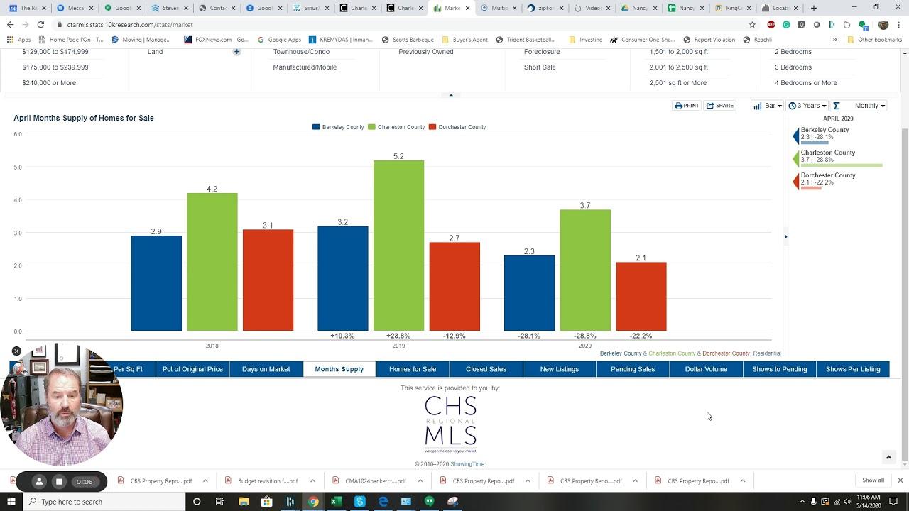Charleston Area Real Estate Market April Update