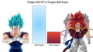 Dragon Ball GT vs Super Power Levels