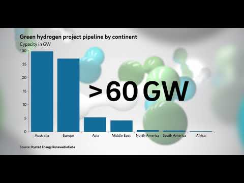 Investments in Green H2 Production
