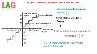 NECESSITY OF NON QUANTIZATION IN PCM SYSTEM(हिन्दी )!LEARN AND GROW