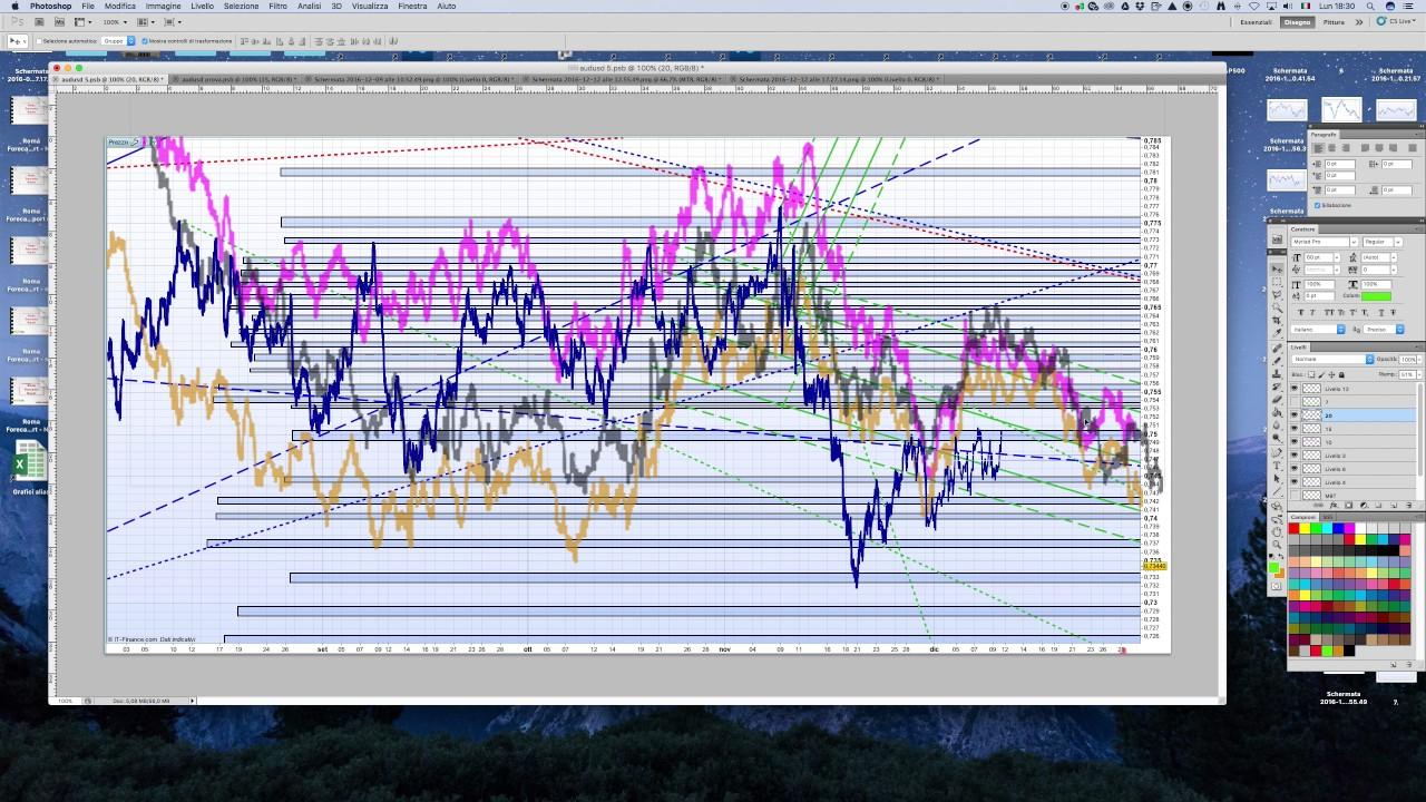 Previsione AUD/USD - Alessandro Pompili