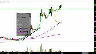 Sophiris Bio, Inc. - SPHS Stock Chart Technical Analysis for 05-01-18