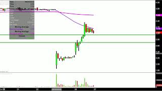 Sophiris Bio, Inc. - SPHS Stock Chart Technical Analysis for 06-26-18