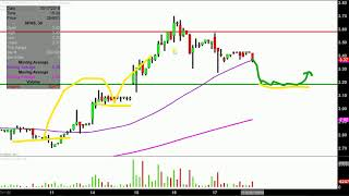 Sophiris Bio, Inc. - SPHS Stock Chart Technical Analysis for 05-17-18