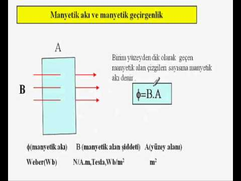 11.sınıf Fizik Manyetizma Konu Anlatımı