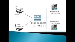 How to Configure Pound #Loadbalancer on #CentOS 7 | NetworkingSS