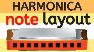 Note layout of harmonica (Two Minute Tips #3)