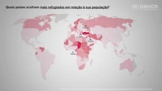 Países mais pobres acolhem maioria dos deslocados por guerras e conflitos