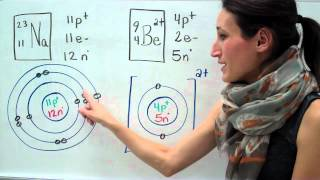 Sciences 9e Le modele de Bohr-Rutherford