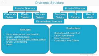 Divisional Organisational Structure - A-Z of business terminology