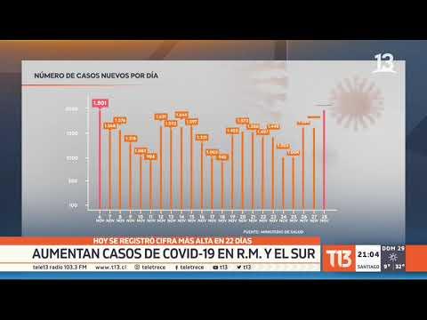 Aumentan casos de COVID-19 en la Región Metropolitana y en el sur del país