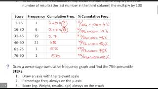 Percentage Cumulative Frequency How-To width=