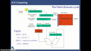 The Fetch Execute Cycle width=