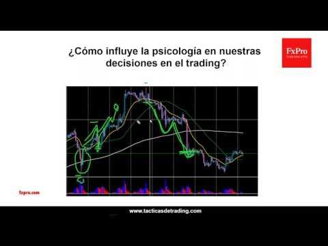 Control de riesgo avanzado y la psicología del trading