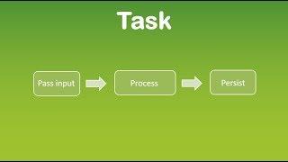 CRUD II Processing Input