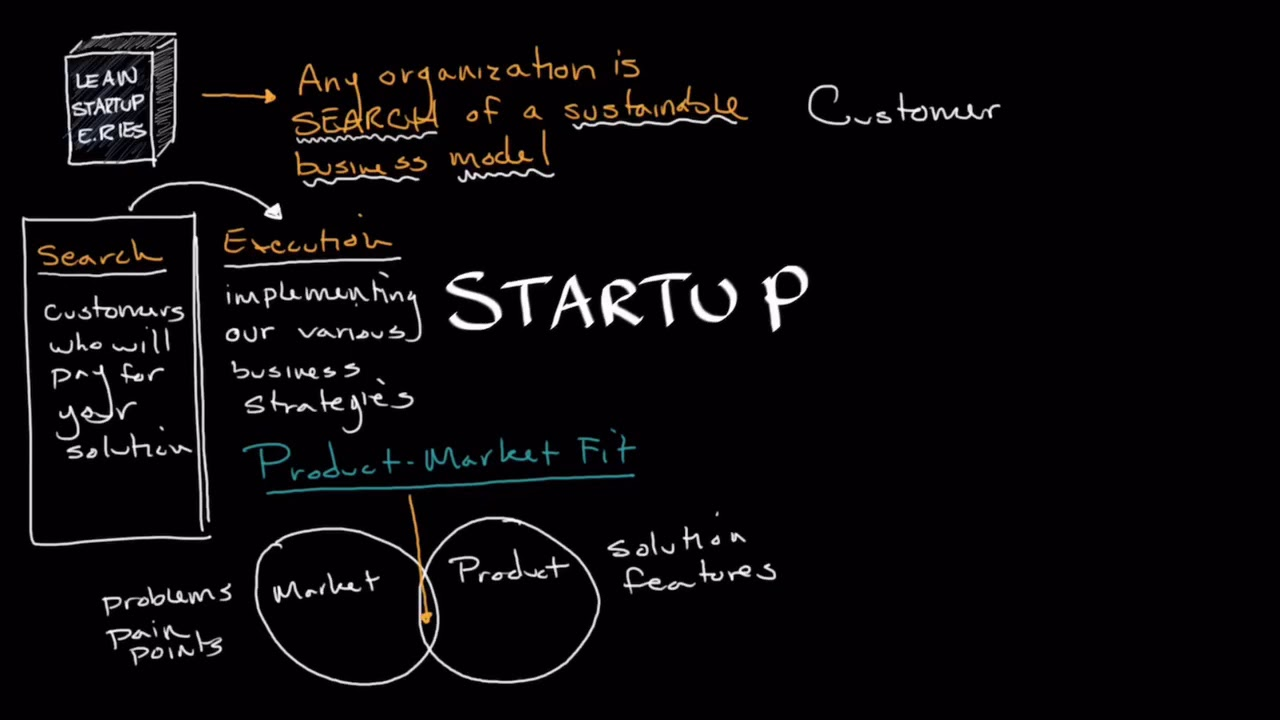 The Purpose of Business Startups