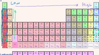 Periodic Table Trends  Ionization Energy 1